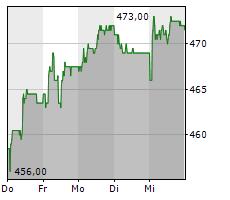VAUDOISE ASSURANCES HOLDING SA Chart 1 Jahr