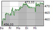 VAUDOISE ASSURANCES HOLDING SA 5-Tage-Chart