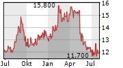 VECIMA NETWORKS INC Chart 1 Jahr