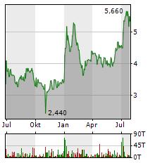 VECTRON Aktie Chart 1 Jahr