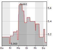 VECTRON SYSTEMS AG Chart 1 Jahr