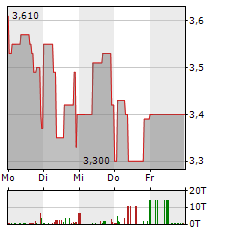 VECTRON Aktie 1-Woche-Intraday-Chart