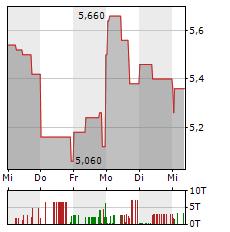 VECTRON Aktie 5-Tage-Chart