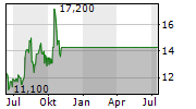 VEDANTA LTD ADR Chart 1 Jahr