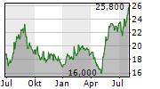 VEECO INSTRUMENTS INC Chart 1 Jahr