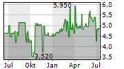 VEF AS Chart 1 Jahr