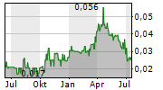 VENDETTA MINING CORP Chart 1 Jahr