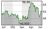 VENTAS INC Chart 1 Jahr