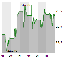 VEOLIA ENVIRONNEMENT SA Chart 1 Jahr