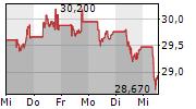 VEOLIA ENVIRONNEMENT SA 5-Tage-Chart