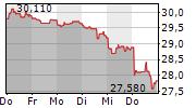 VEOLIA ENVIRONNEMENT SA 1-Woche-Intraday-Chart