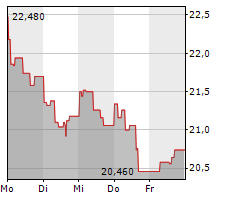 VERALLIA SA Chart 1 Jahr