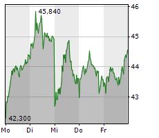 VERBIO VEREINIGTE BIOENERGIE AG Chart 1 Jahr