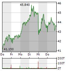 Verbio Aktienkurs