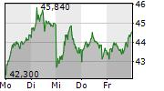 VERBIO VEREINIGTE BIOENERGIE AG 1-Woche-Intraday-Chart