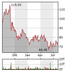 VERBUND Aktie Chart 1 Jahr