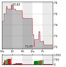 VERBUND Aktie 1-Woche-Intraday-Chart