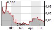 VERDITEK PLC Chart 1 Jahr