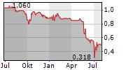 VERIANOS SE Chart 1 Jahr