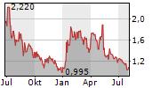 VERIFYME INC Chart 1 Jahr