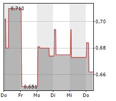 VERIMATRIX SA Chart 1 Jahr
