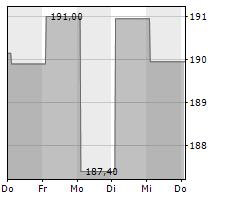VERISIGN INC Chart 1 Jahr