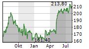 VERISK ANALYTICS INC Chart 1 Jahr