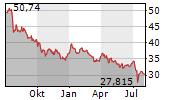 VERIZON COMMUNICATIONS INC Chart 1 Jahr