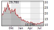 VERMILION ENERGY INC Chart 1 Jahr