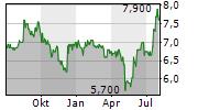 VERSABANK Chart 1 Jahr
