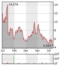 VERTEX ENERGY Aktie Chart 1 Jahr