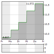 VERTEX ENERGY Aktie 5-Tage-Chart