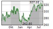 VERTEX PHARMACEUTICALS INC Chart 1 Jahr