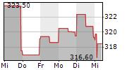 VERTEX PHARMACEUTICALS INC 1-Woche-Intraday-Chart