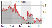VESTAS WIND SYSTEMS A/S ADR Chart 1 Jahr