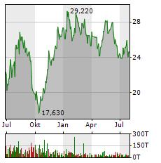 VESTAS WIND SYSTEMS Aktie Chart 1 Jahr