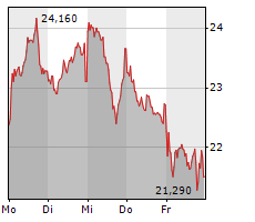 VESTAS WIND SYSTEMS A/S Chart 1 Jahr