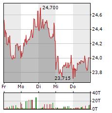 VESTAS WIND SYSTEMS Aktie 5-Tage-Chart
