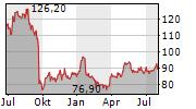 VETOQUINOL SA Chart 1 Jahr