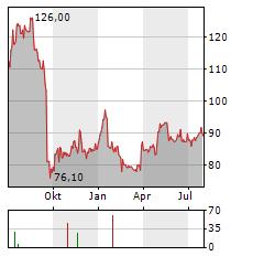VETOQUINOL Aktie Chart 1 Jahr