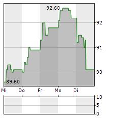 VETOQUINOL Aktie 5-Tage-Chart