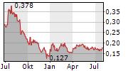VEXT SCIENCE INC Chart 1 Jahr