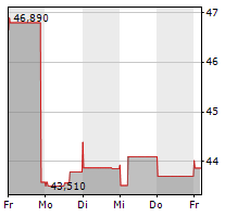 VF CORPORATION Chart 1 Jahr