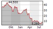 VIA RENEWABLES INC Chart 1 Jahr