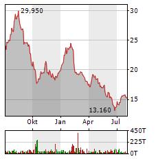 VIB VERMOEGEN Aktie Chart 1 Jahr