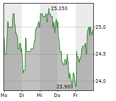 VIB VERMOEGEN AG Chart 1 Jahr