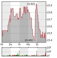 VIB VERMOEGEN Aktie 1-Woche-Intraday-Chart