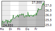 VIB VERMOEGEN AG 5-Tage-Chart