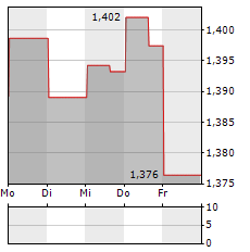 VICINITY CENTRES Aktie 5-Tage-Chart