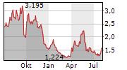 VICORE PHARMA HOLDING AB Chart 1 Jahr